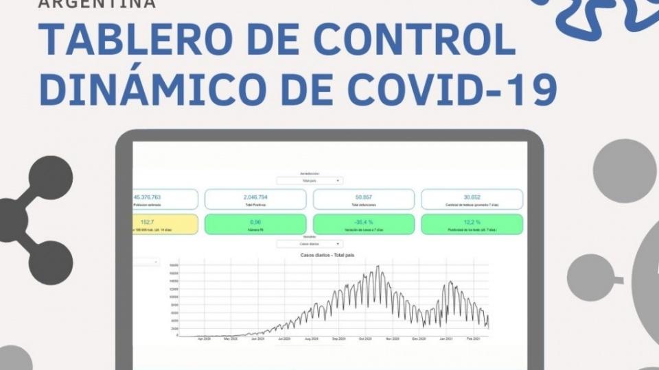 RRSS – TABLERO DE CONTROL DINÁMICO DE COVID-19